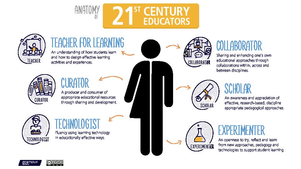 the anatomy of the 21st century educators